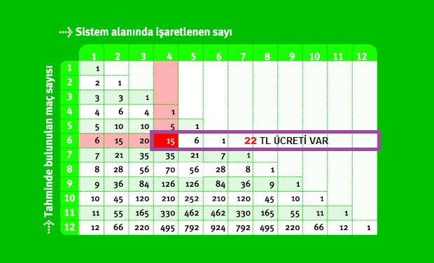 sistem 4 5 6 tablosu, sistem 4 5 6, iddaa sistem 4 5 6